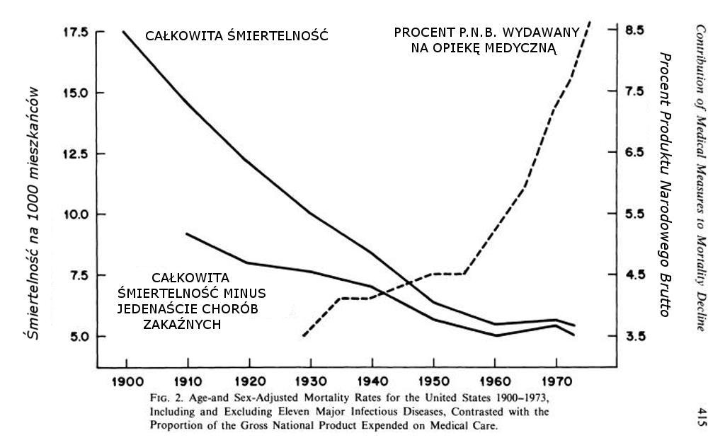 Całkowita Śmiertelność i Procent Produktu Narodowego Brutto w USA