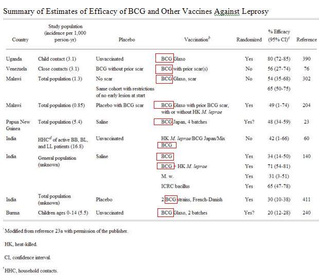 Szczepionka BCG przeciw trądowi