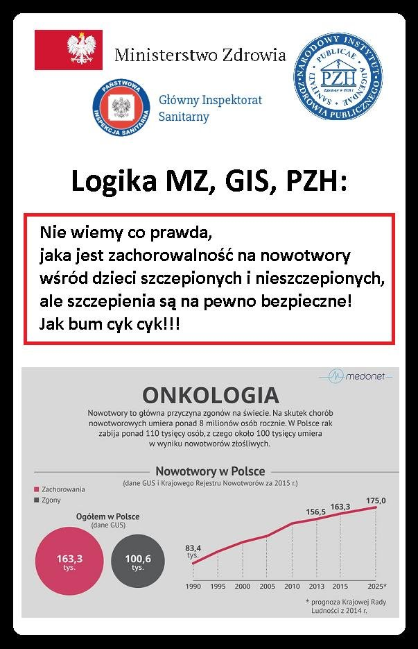 Logika MZ, GIS, PZH - nowotwory