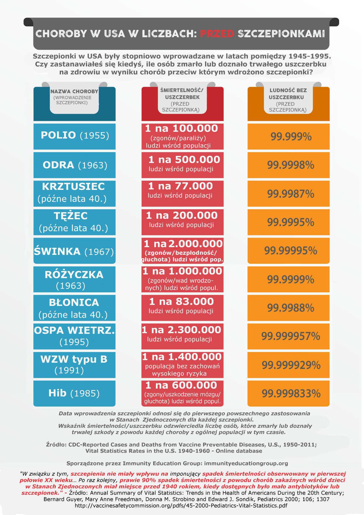 Zgony przed szczepionkami w USA