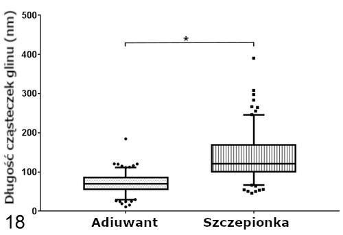 Długość cząsteczek glinu (Al) w makrofagach ziarniniaka.