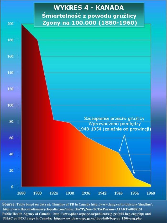 Wykres 4 - Kanada-Grużlica-Śmiertelność-1880-1960