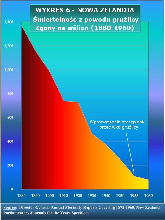 NZ-Gruźlica-Śmiertelność-1880-1960