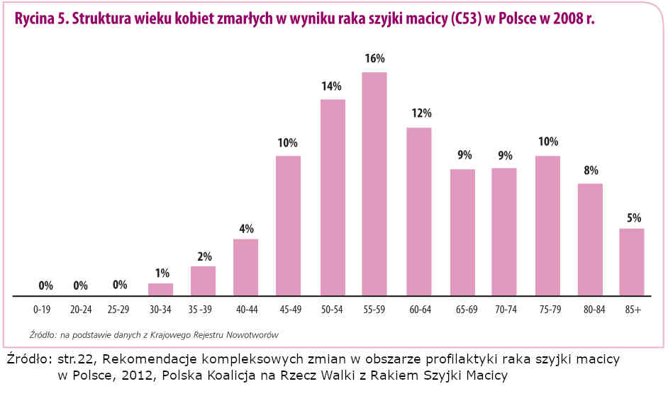 Struktura wieku kobiet zmarłych w wyniku raka szyjki macicy (C53) w Polsce w 2008 r