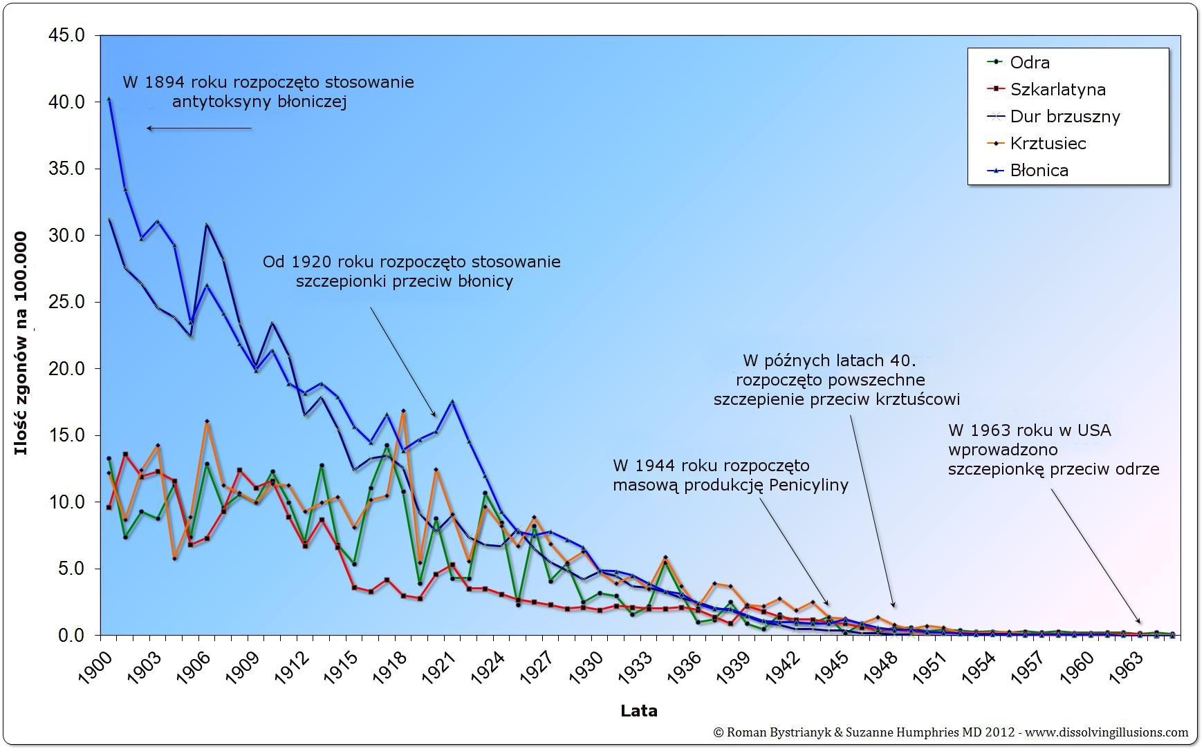 Śmiertelność w USA 1900-1965
