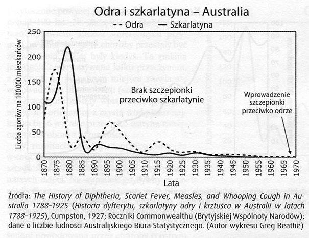Odra i szkarlatyna - Australia - Śmiertleność 1870-1970