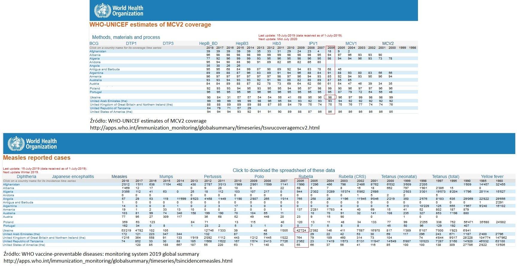 Ukraina - Odra - % wyszczepialność i ilość zachorowań