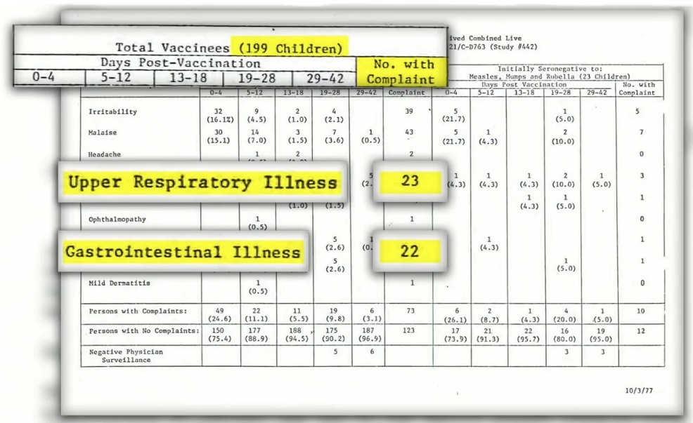 Szokujące wyniki badań szczepionki MMR - 199 dzieci