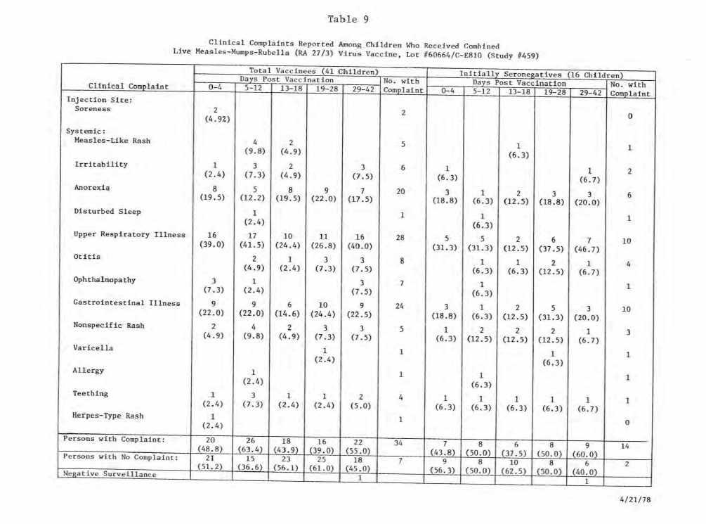 Szokujące wyniki badań szczepionki MMR - tabela 9