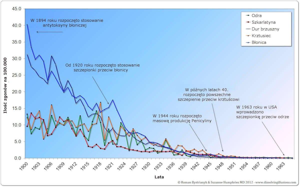 Śmiertelność w USA-1900-1965