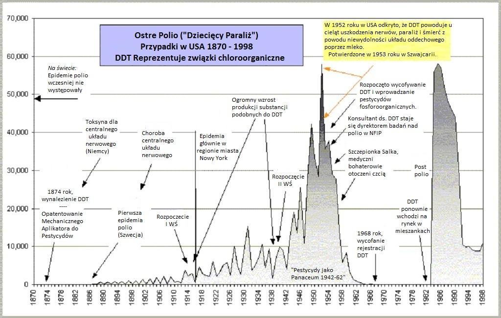 Polio - Graficzna linia czasu - 1870-1998