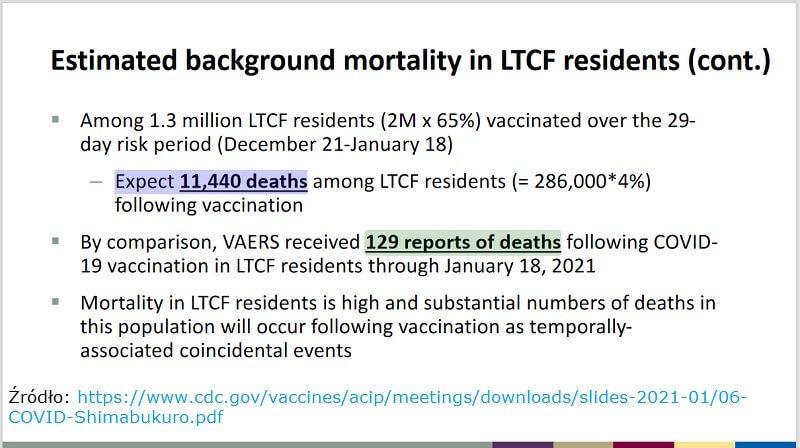 Szacowana umieralność w ośrodkach opieki długoterminowej w USA