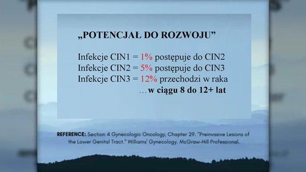 Potencjał do rozwoju - CiN 1, CIN 2 i CIN 3