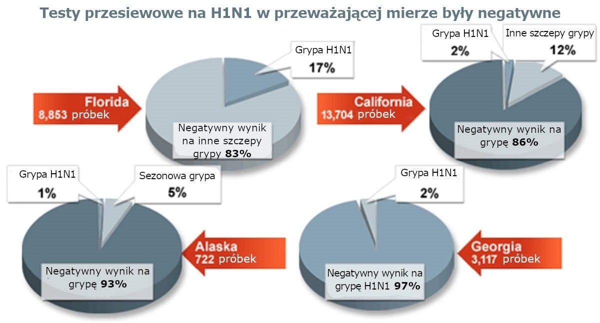 Testy przesiewowe na H1N1 w przeważającej mierze były negatywne