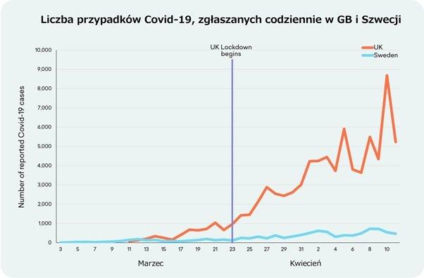 Liczba przypadków Covid-19, zgłaszanych codziennie w GB i Szwecji