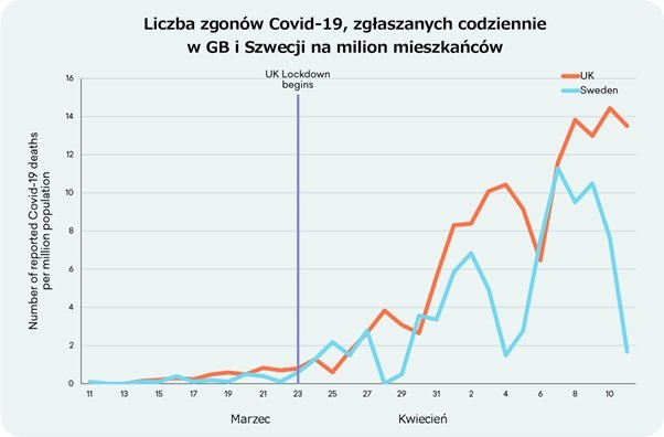 Liczba zgonów Covid-19, zgłaszanych codziennie w GB i Szwecji na milion mieszkańców