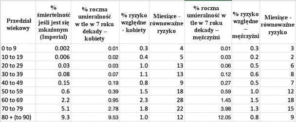 Porównanie ryzyka COVID-19 z umieralnością w tle z tabel trwania życia.