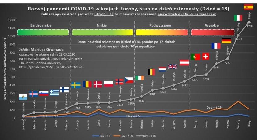 Rozwój pandemii C0VID-19 w krajach Europy, stan na dzień czternasty