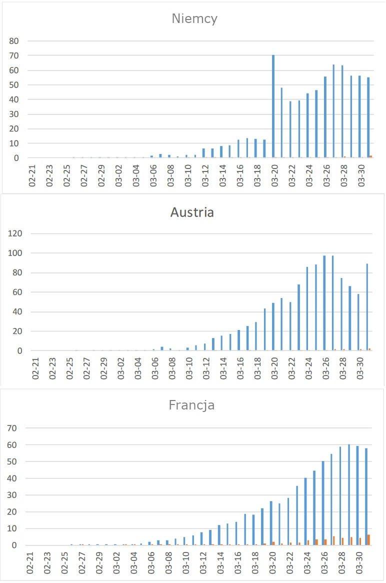 Przypadki COVID-19 w wybranych krajach europejskich
