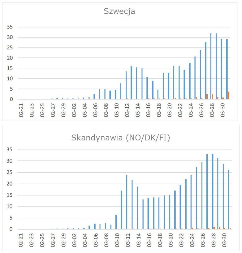 Przypadki COVID-19 w Skandynawii