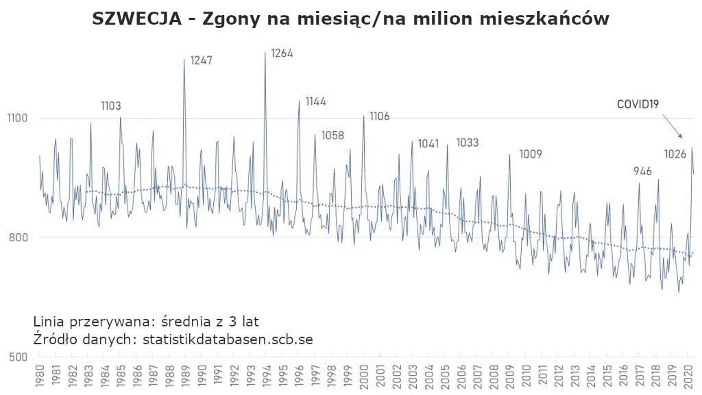Szwecja - zgony na miesiąc od 1980 do 2020