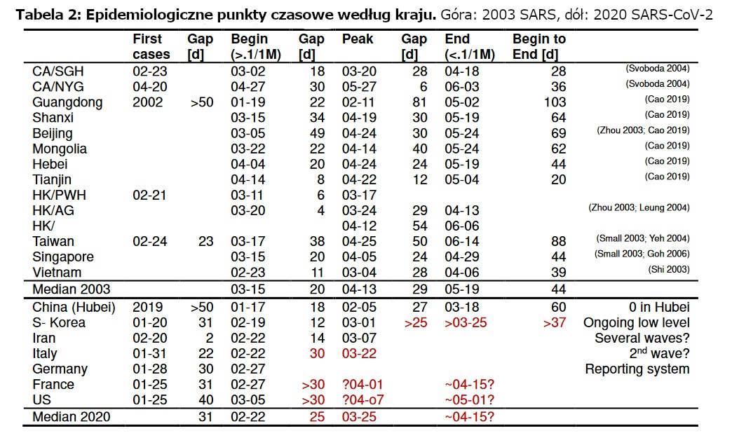 Epidemiologiczne punkty czasowe według kraju.