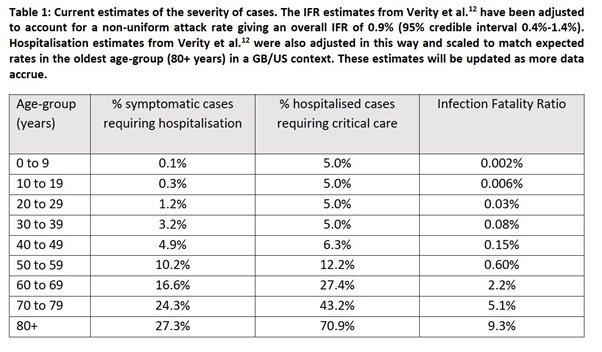 Wskaźniki umieralności po zakażeniu Covid-19 dla różnych grup wiekowych, oszacowane przez naukowców z Imperial College London