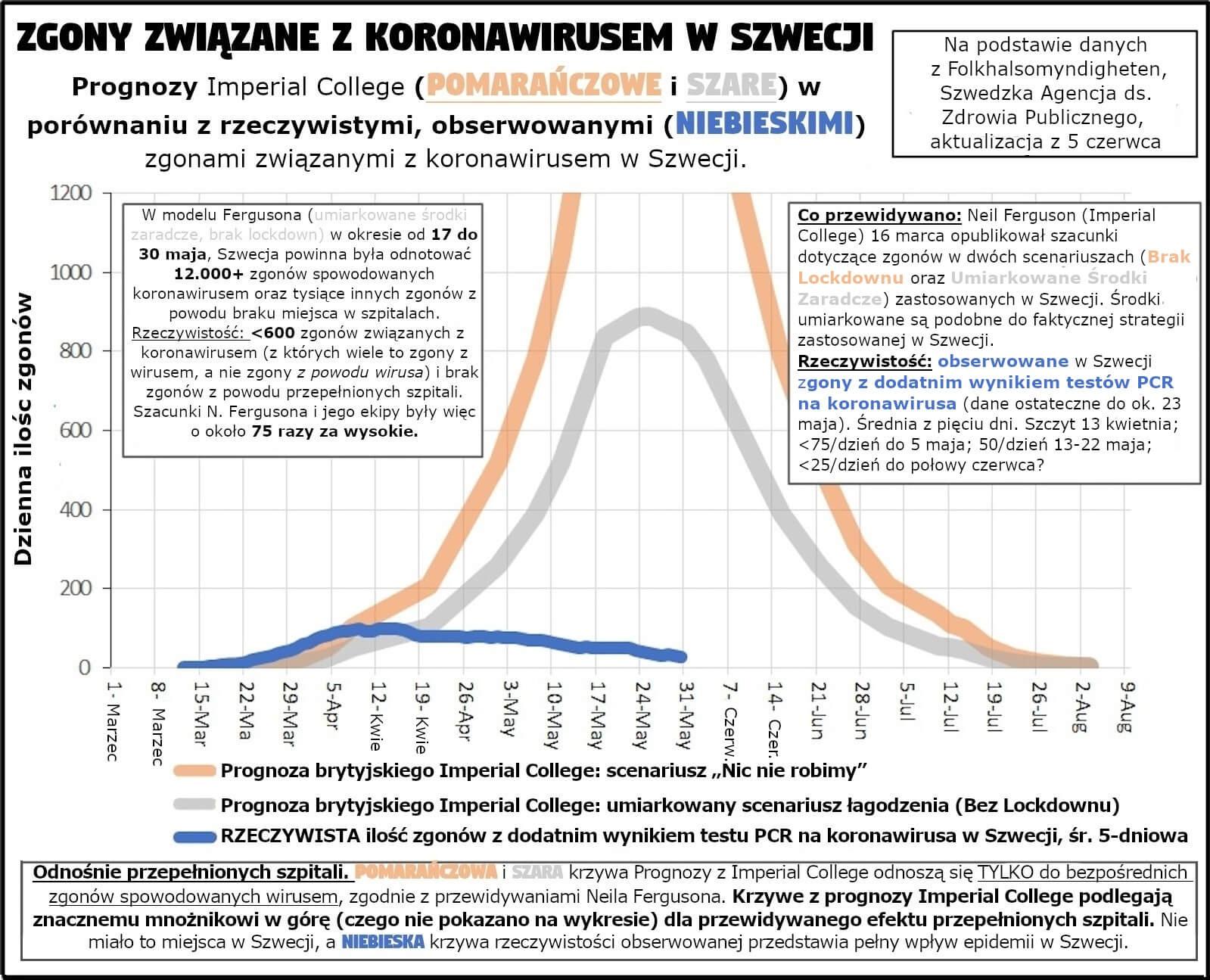 Zgony związane z kowidozą w Szwecji