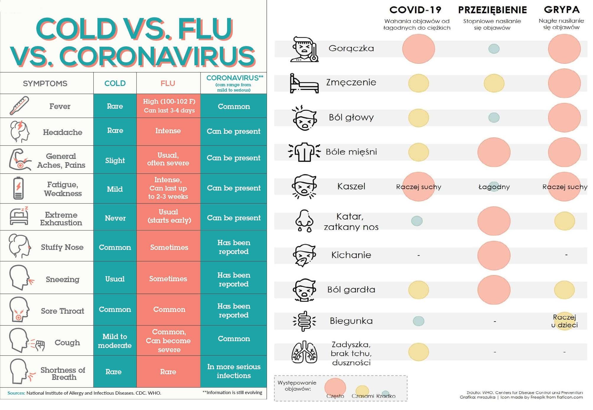 Charakterystyka objawów dla wybranych chorób. Dane WHO i CDC.