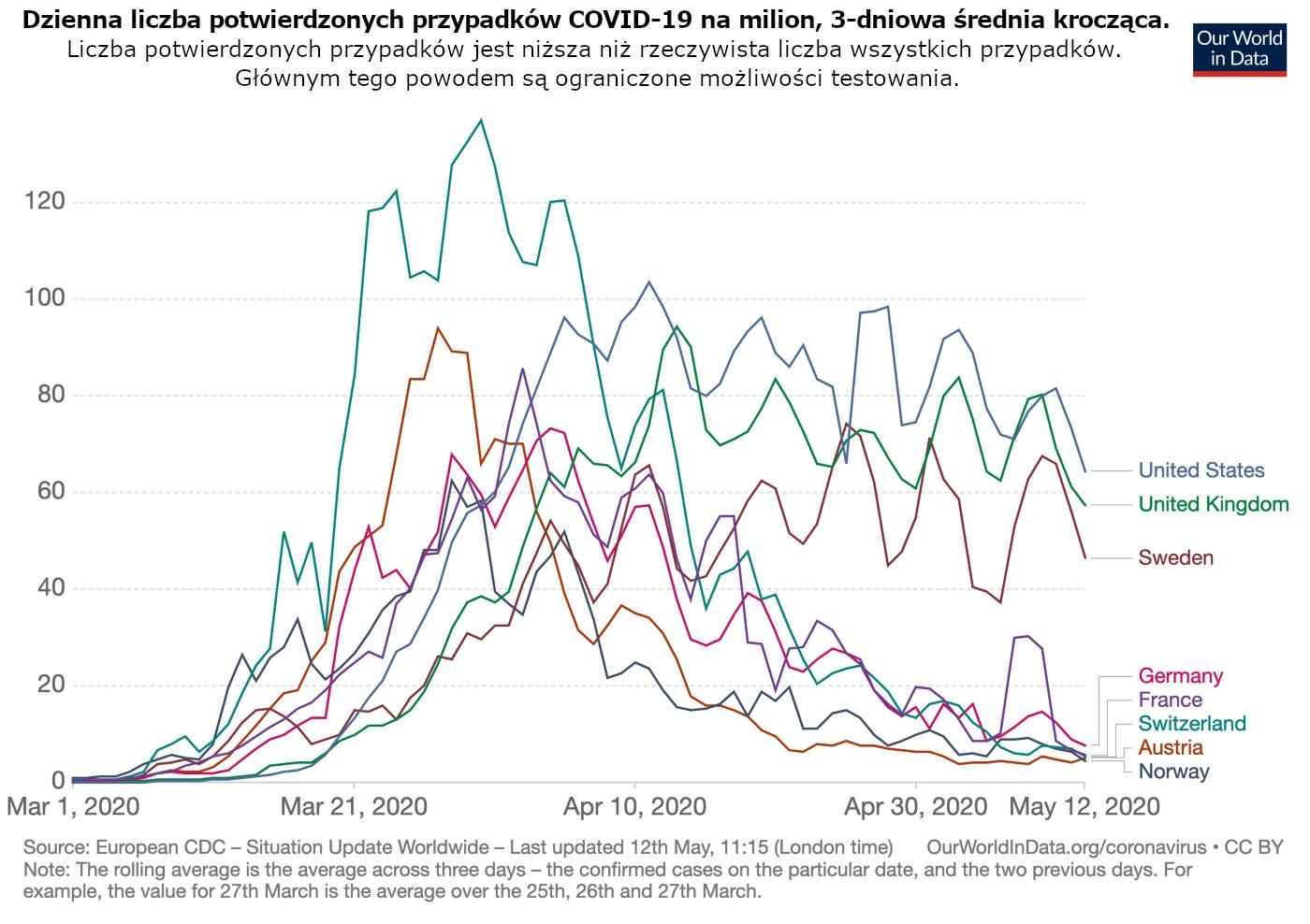 Dzienna liczba potwierdzonych przypadków COVID-19 na milion, 3-dniowa średnia krocząca.