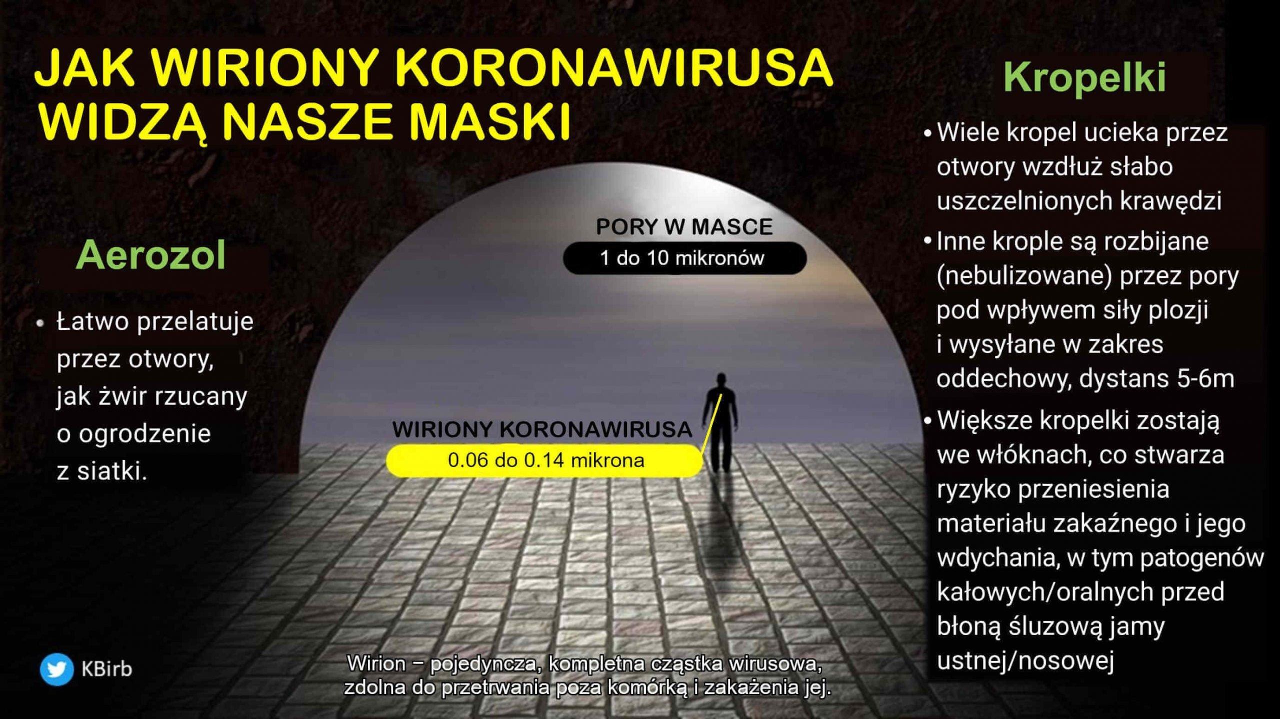 Jak wiriony koronawirusa widza nasze maski