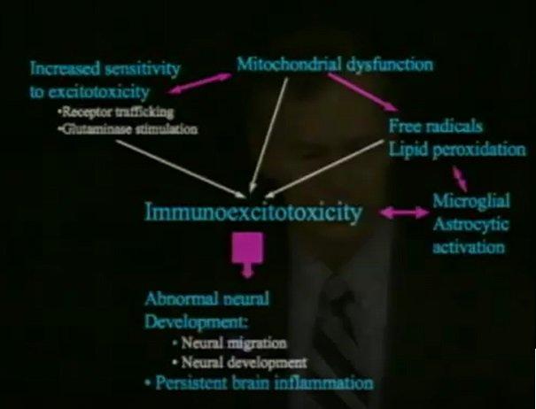 Centralny mechanizm, za pomocą którego szczepionki wywołują autyzm