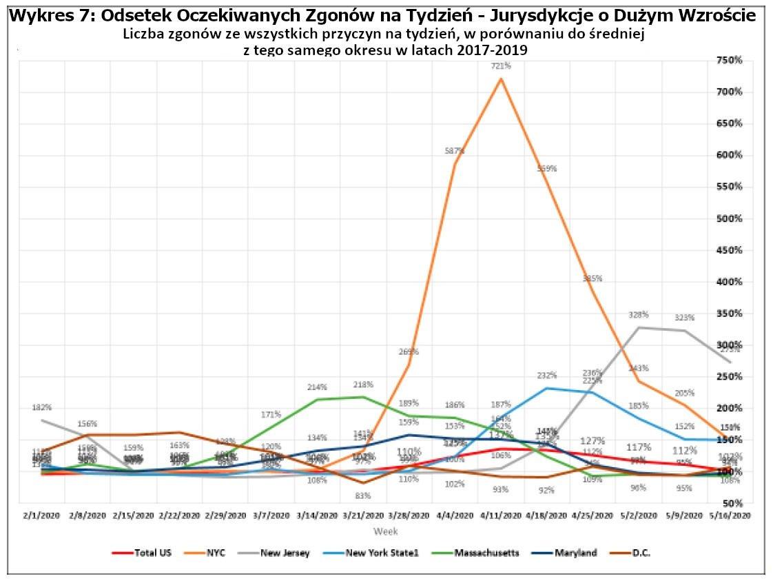 Wykres 7: Odsetek Oczekiwanych Zgonów na Tydzień - Jurysdykcje o Dużym Wzroście