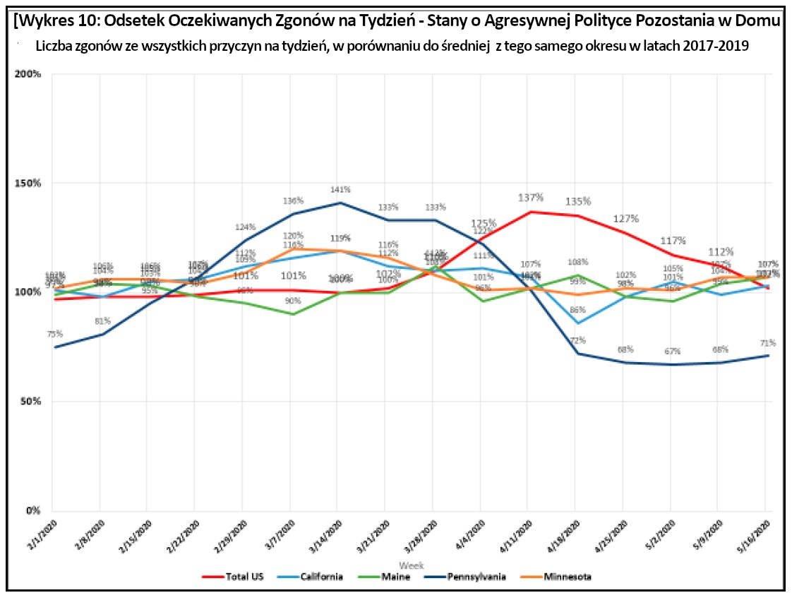 Wykres 10: Odsetek Oczekiwanych Zgonów na Tydzień - Stany o Agresywnej Polityce Pozostania w Domu