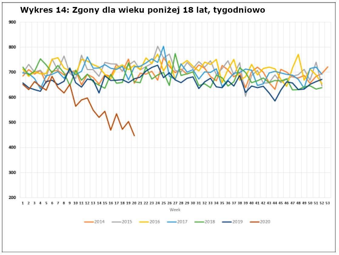Wykres 14: Zgony dla wieku poniżej 18 lat, tygodniowo