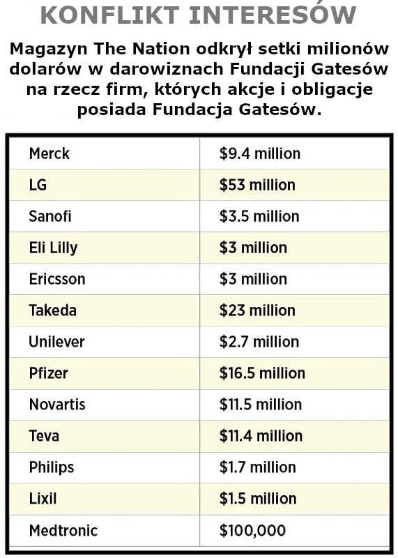 Konflikt Interesów Billa Gatesa - setki milionów dolarów w darowiznach Fundacji Gatesów na rzecz firm, których akcje i obligacje posiada Fundacja Gatesów