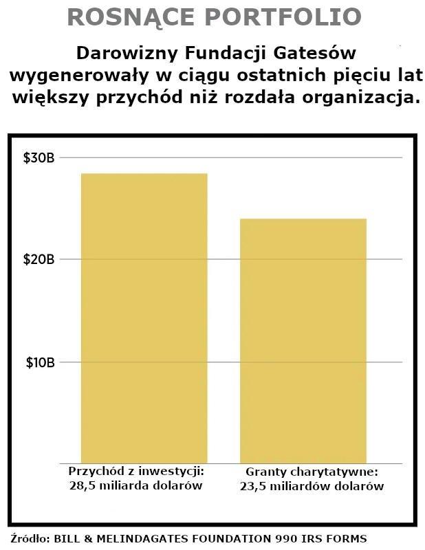 ROSNĄCE PORTFOLIO - Darowizny Fundacji Gatesów wygenerowały w ciągu ostatnich pięciu lat większy przychód niż rozdała organizacja