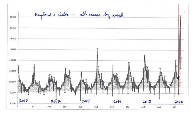 Śmiertelność ze wszystkich przyczyn według tygodnia dla Anglii i Walii, począwszy od 2010 roku.