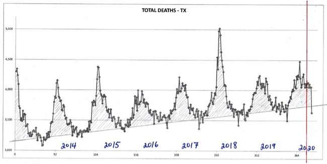 Śmiertelność ze wszystkich przyczyn według tygodnia dla Teksasu, począwszy od 2013 r.
