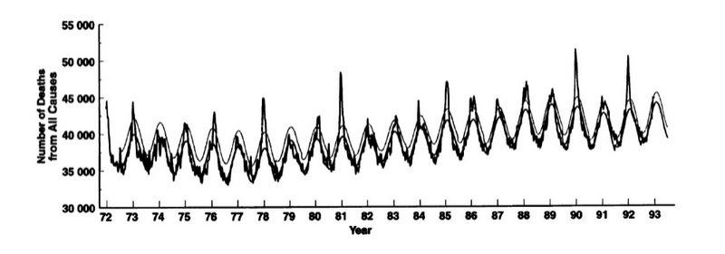 Śmiertelność ze wszystkich przyczyn, według tygodnia, dla USA, 1972 do 1993