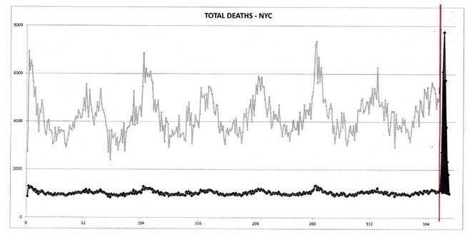 Śmiertelność ze wszystkich przyczyn według tygodnia dla miasta Nowy Jork, począwszy od 2013 roku