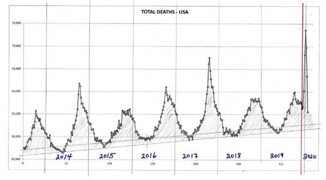 Cotygodniowa śmiertelność ze wszystkich przyczyn w USA, począwszy od 2014 roku.