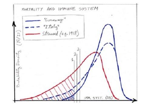 Gęstość prawdopodobieństwa wartości SDE, dla trzech populacji o jednakowych rozmiarach