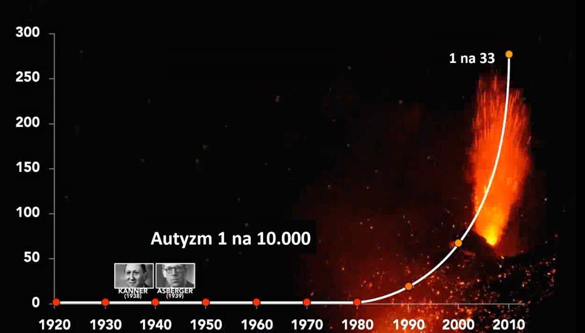 Autyzm od 1 na 10.000 do 1 na 33