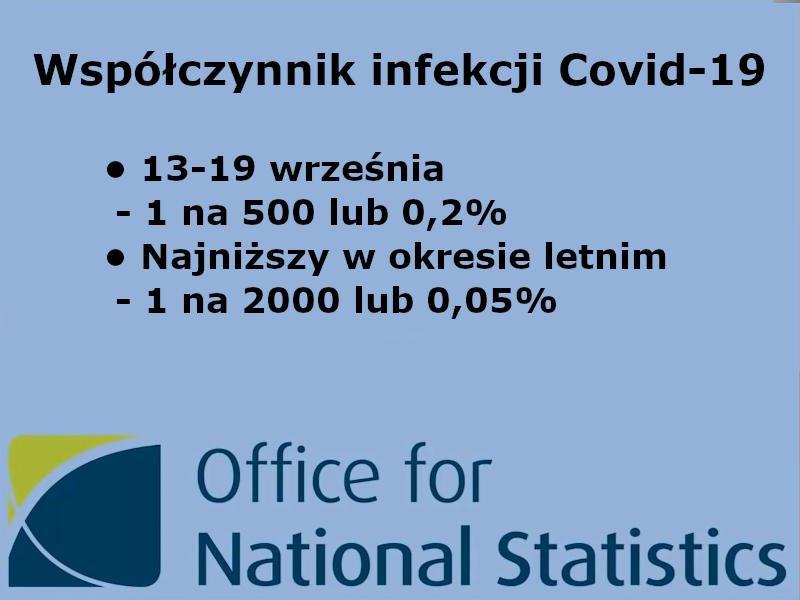 Współczynnik infekcji Covid-19 - GB, ONS