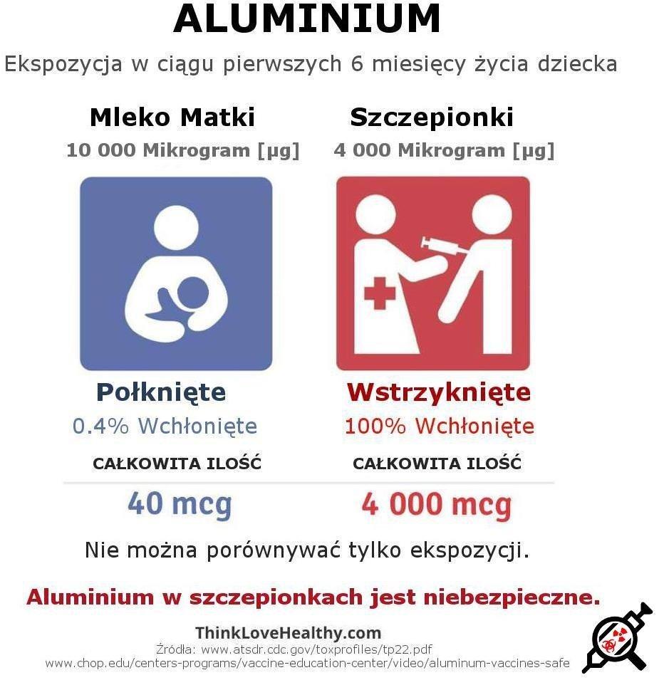 Aluminium - Mleko Matki vs Szczepionki