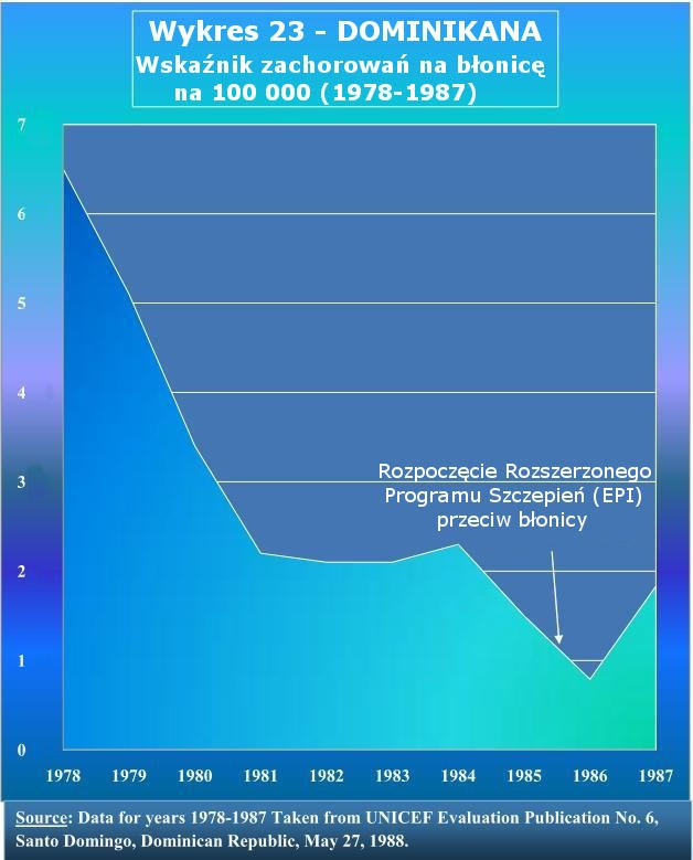 Dominikana – Błonica – Zapadalność na 100 000 ludzi – 1978 – 1987