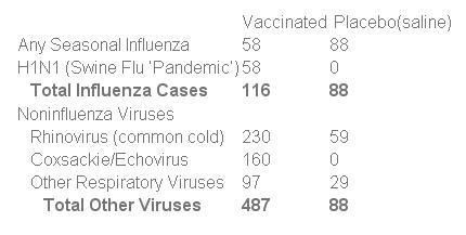 Grypa - szczepieni vs nieszczepieni