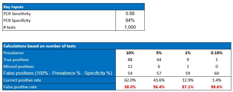 Kalkulator fałszywie pozytywnych wyników dla Testów PCR