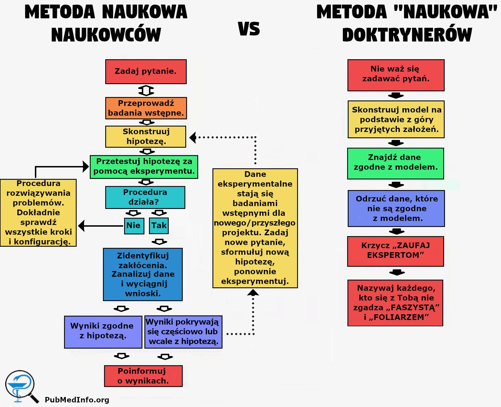 Metoda Naukowa naukowców vs Metoda naukowa Doktrynerów